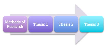 What are the components of research proposal